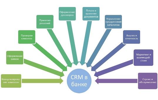 Система crm в банках инструкция по наполнению сайта битрикс