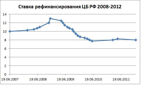 С 27 апреля 2020 года ставка рефинансирования равна 5,5%